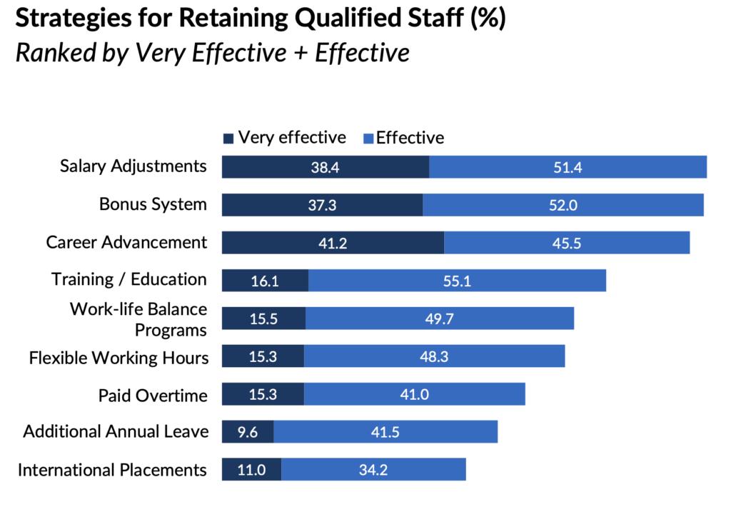 employee retention in china