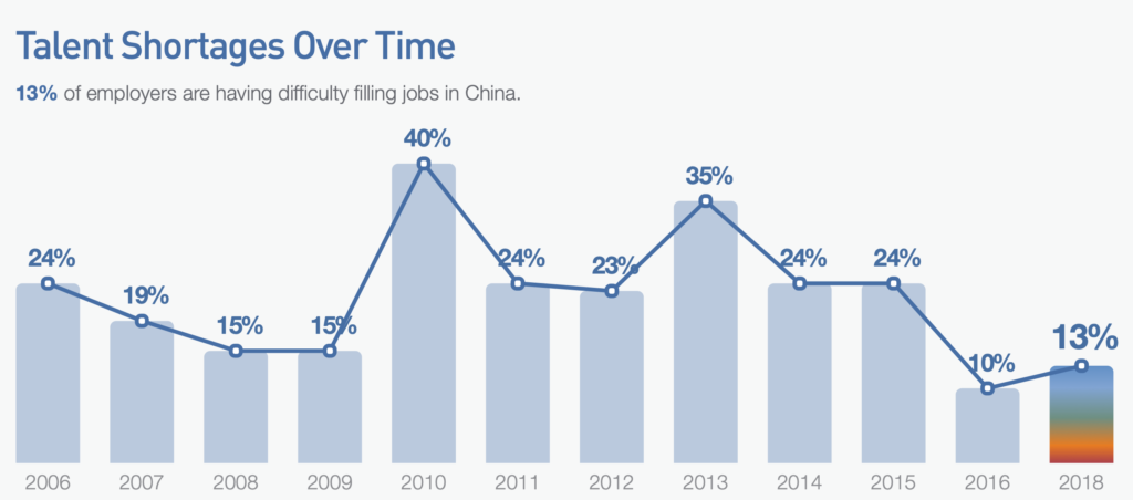 talent shortage in china